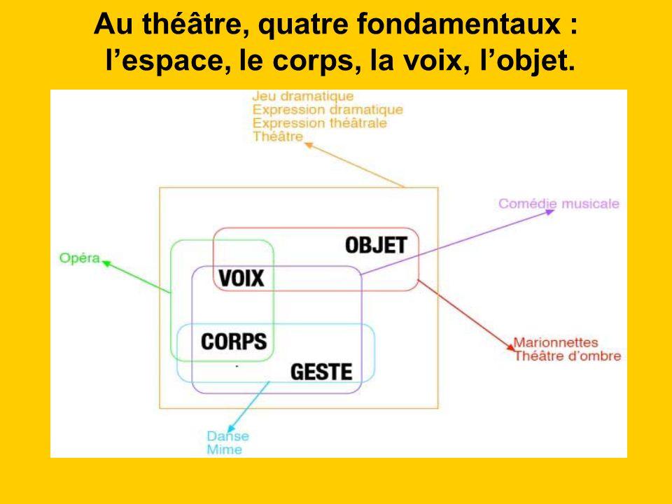 Au théâtre, quatre fondamentaux : l'espace, le corps, la voix, l'objet.