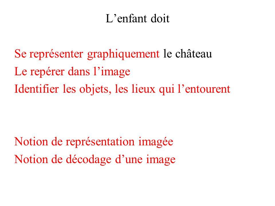 L'enfant doit Se représenter graphiquement le château. Le repérer dans l'image. Identifier les objets, les lieux qui l'entourent.