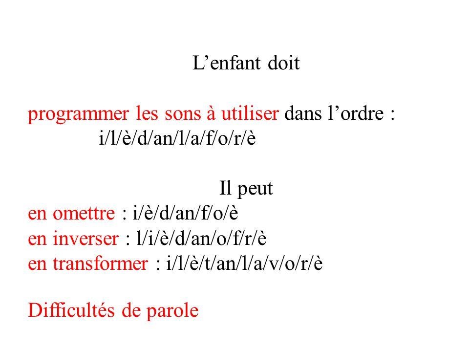 programmer les sons à utiliser dans l'ordre : i/l/è/d/an/l/a/f/o/r/è