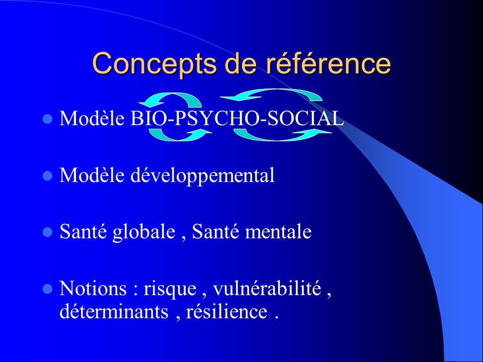 Concepts de référence Modèle BIO-PSYCHO-SOCIAL Modèle développemental