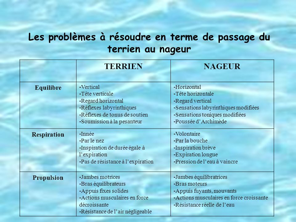 Les problèmes à résoudre en terme de passage du terrien au nageur