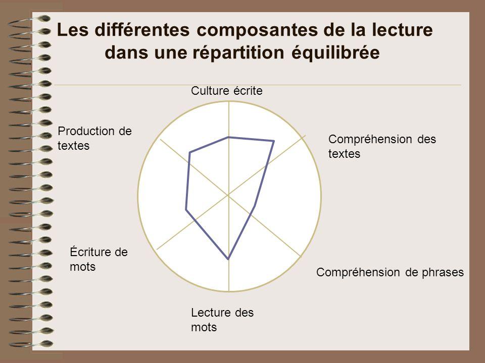 Les différentes composantes de la lecture dans une répartition équilibrée