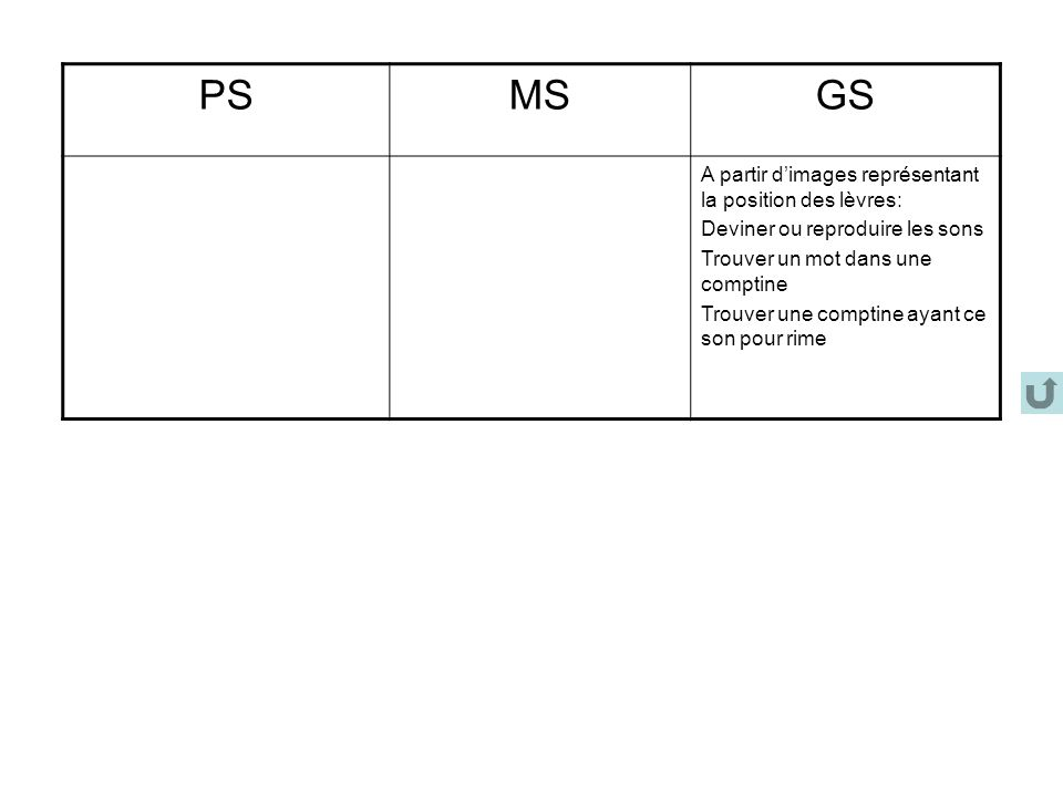 PS MS GS A partir d'images représentant la position des lèvres: