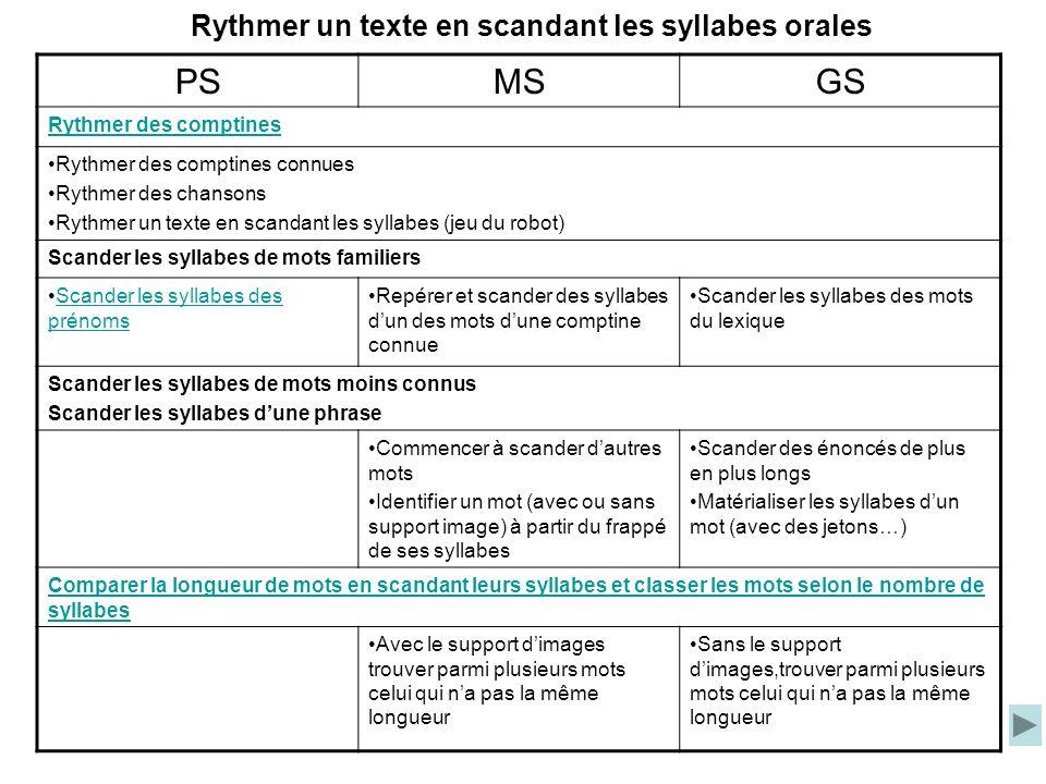 Rythmer un texte en scandant les syllabes orales