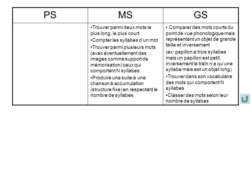 PS MS GS Trouver parmi deux mots le plus long, le plus court