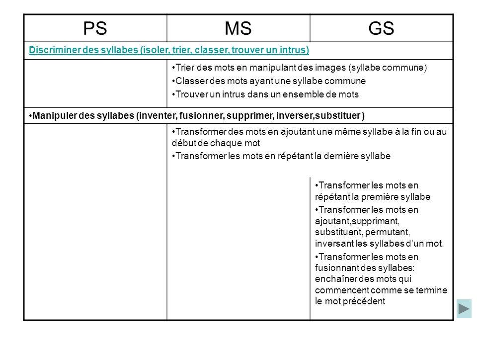PS MS. GS. Discriminer des syllabes (isoler, trier, classer, trouver un intrus) Trier des mots en manipulant des images (syllabe commune)