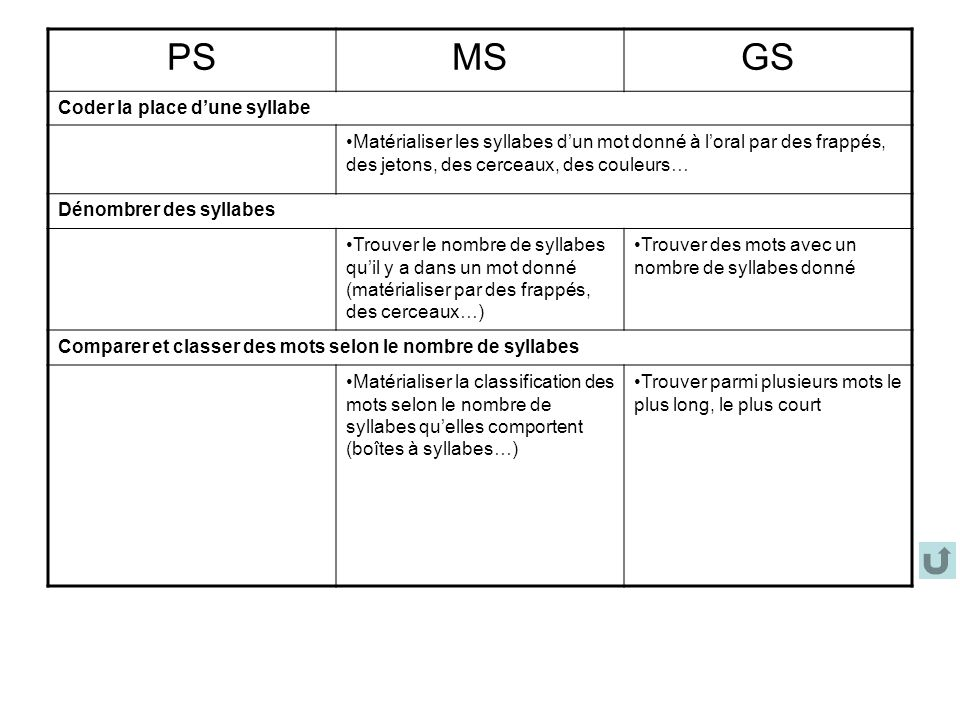 PS MS GS Coder la place d'une syllabe