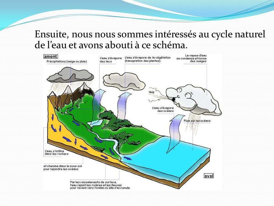 Ensuite, nous nous sommes intéressés au cycle naturel de l'eau et avons abouti à ce schéma.