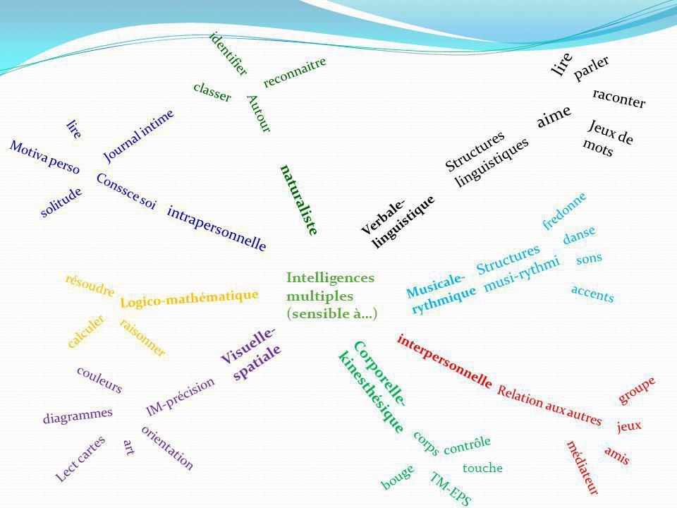 lire aime parler raconter Jeux de mots Structures linguistiques