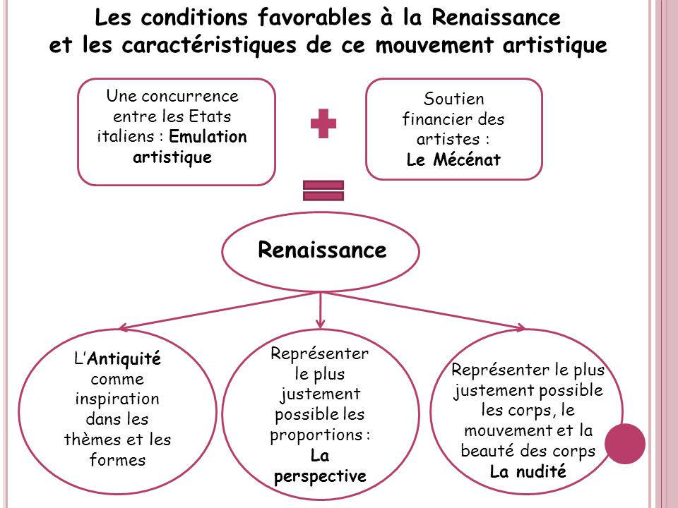 Les conditions favorables à la Renaissance