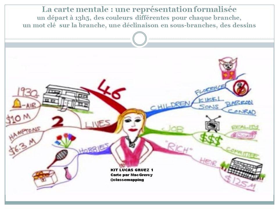 La carte mentale : une représentation formalisée un départ à 13h5, des couleurs différentes pour chaque branche, un mot clé sur la branche, une déclinaison en sous-branches, des dessins