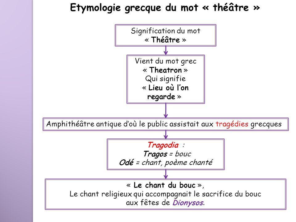 Etymologie grecque du mot « théâtre »