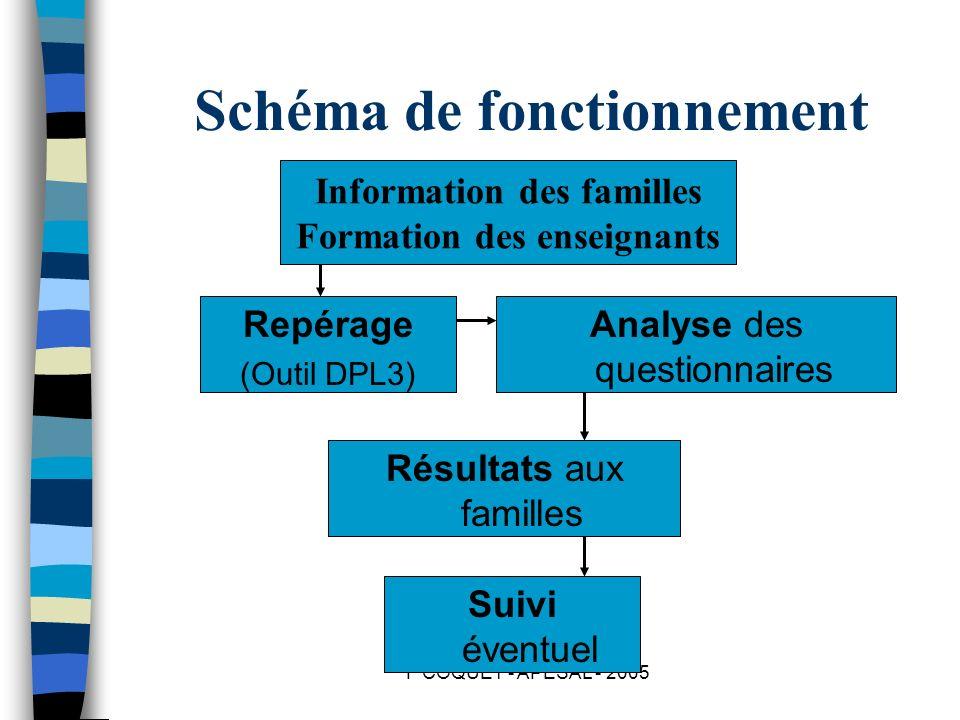 Schéma de fonctionnement