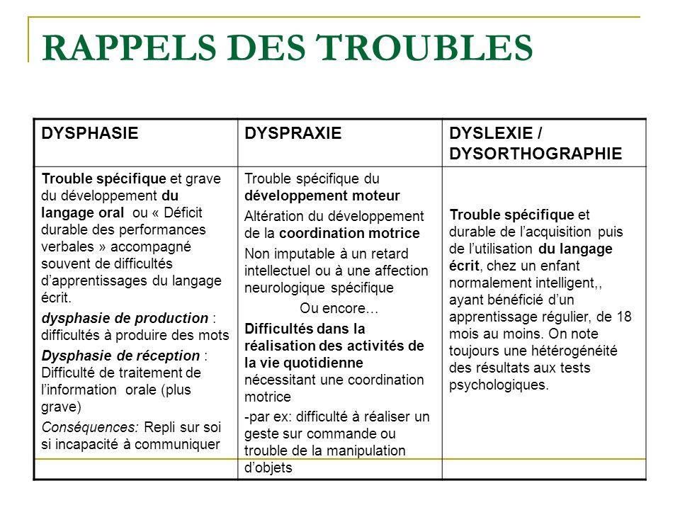 RAPPELS DES TROUBLES DYSPHASIE DYSPRAXIE DYSLEXIE / DYSORTHOGRAPHIE