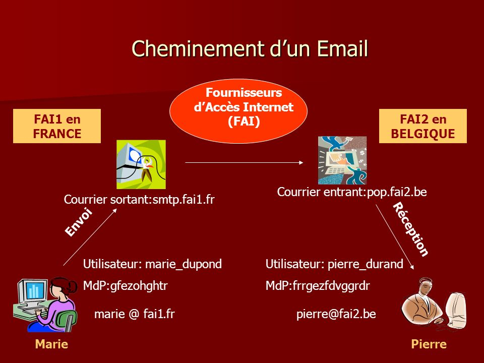 Cheminement d'un Email