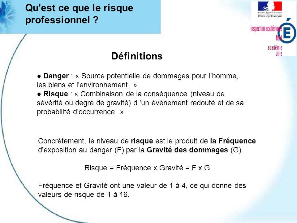 Risque = Fréquence x Gravité = F x G