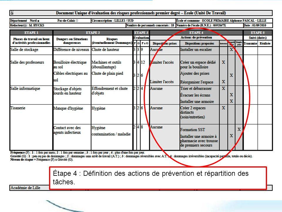 Étape 4 : Définition des actions de prévention et répartition des tâches.