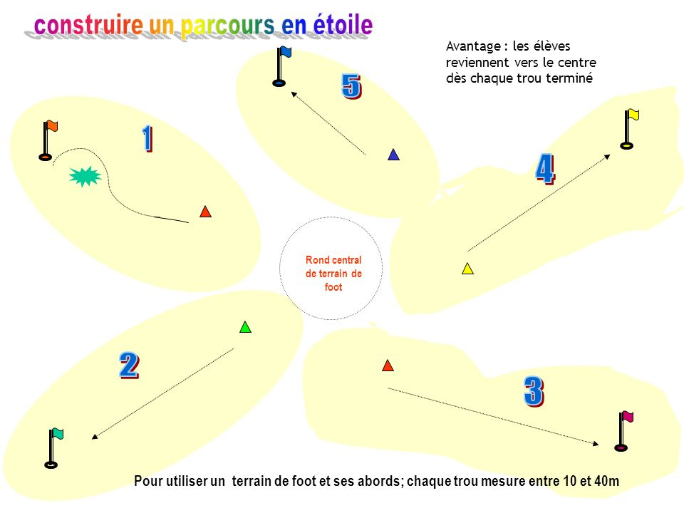 Rond central de terrain de foot