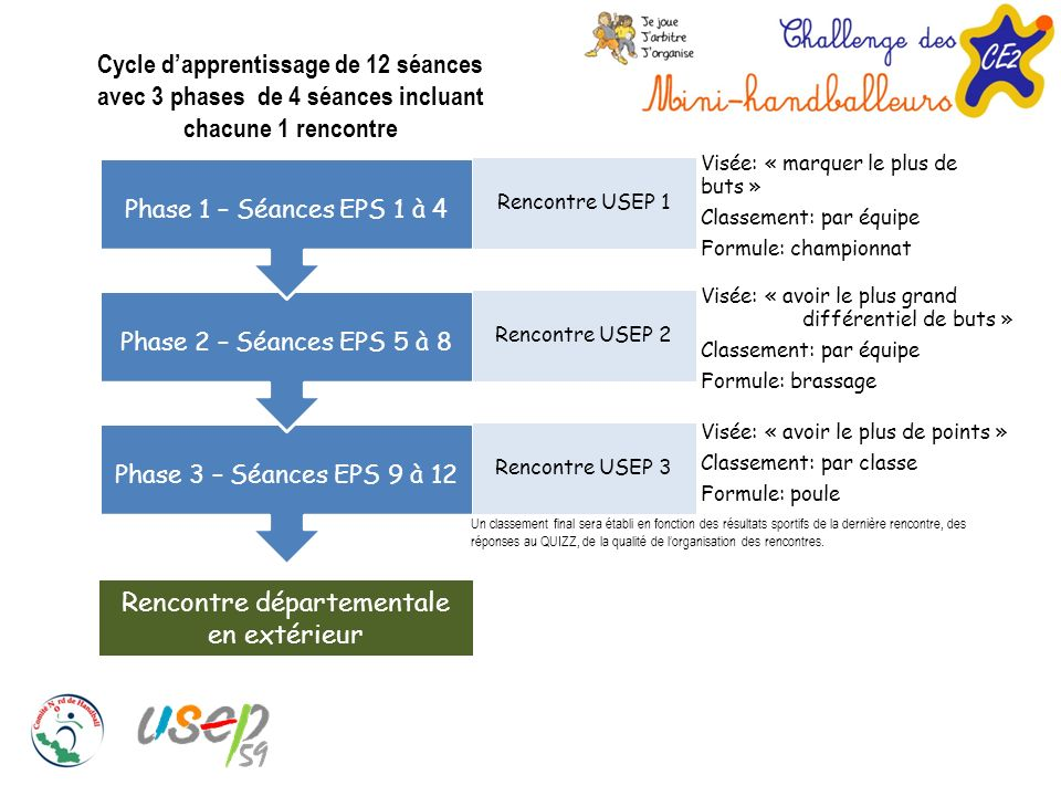 Cycle d'apprentissage de 12 séances