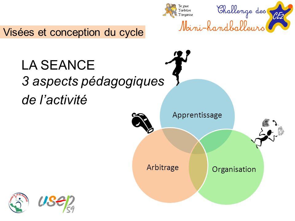 LA SEANCE 3 aspects pédagogiques de l'activité