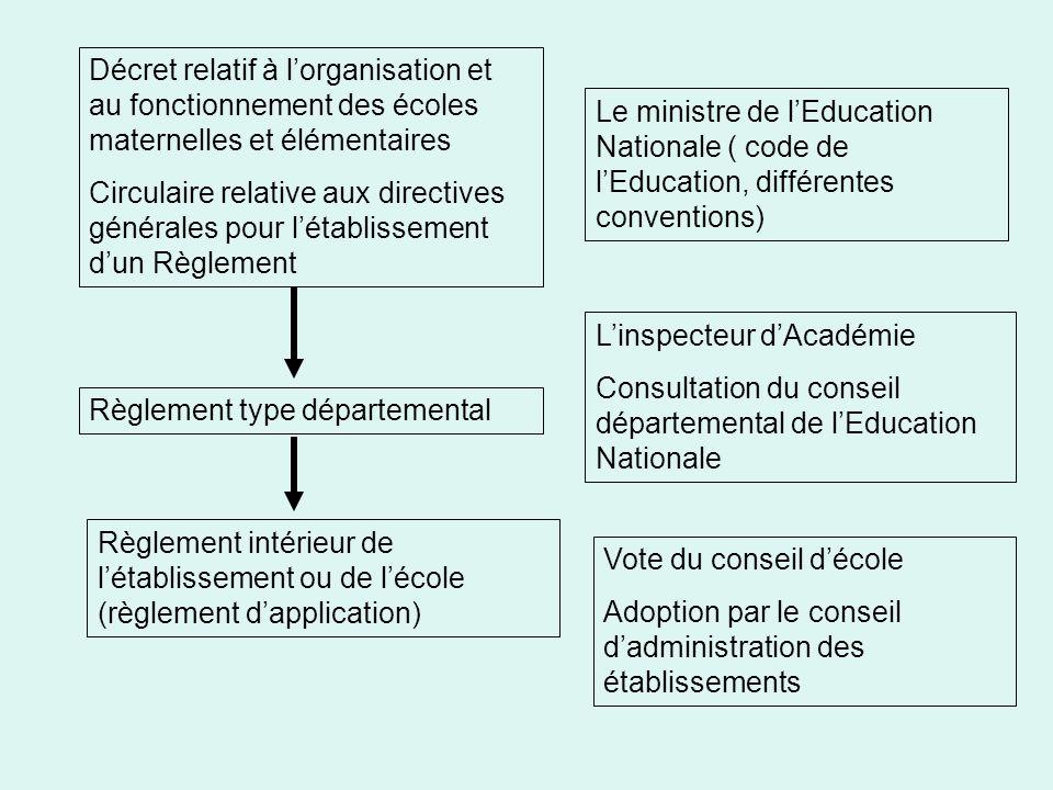 Décret relatif à l'organisation et au fonctionnement des écoles maternelles et élémentaires