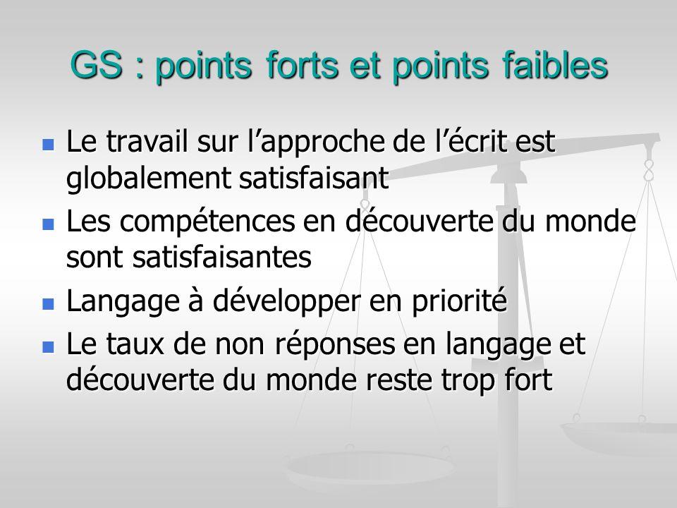 GS : points forts et points faibles