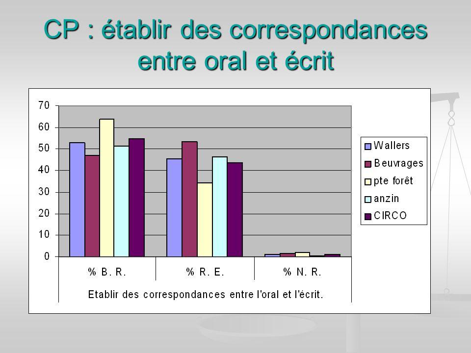 CP : établir des correspondances entre oral et écrit