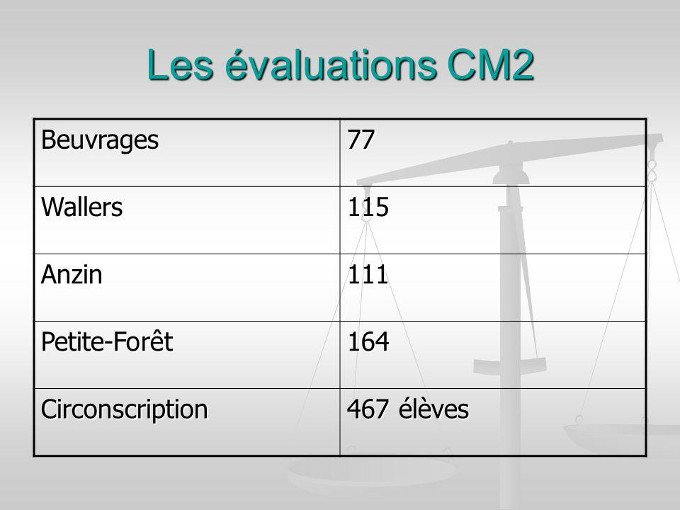 Les évaluations CM2 Beuvrages 77 Wallers 115 Anzin 111 Petite-Forêt