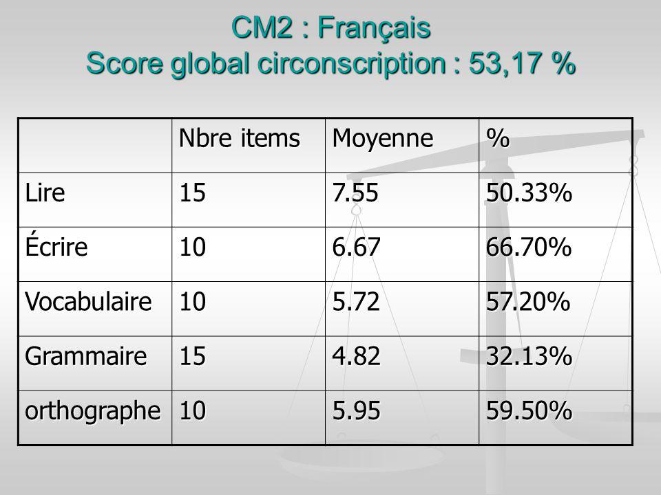 CM2 : Français Score global circonscription : 53,17 %