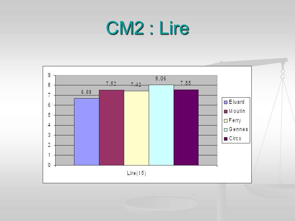 CM2 : Lire