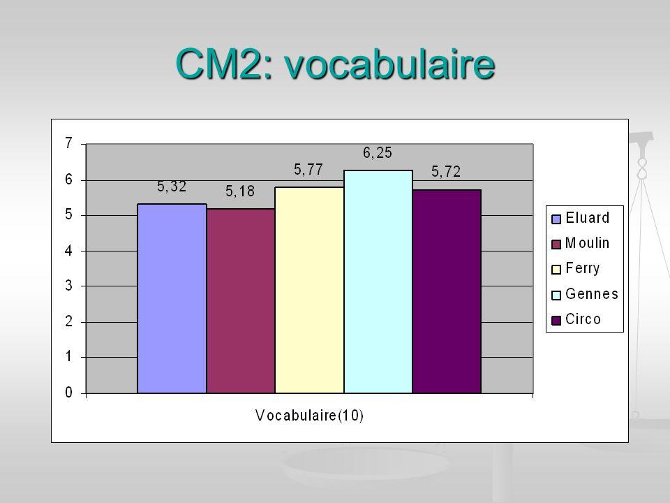 CM2: vocabulaire