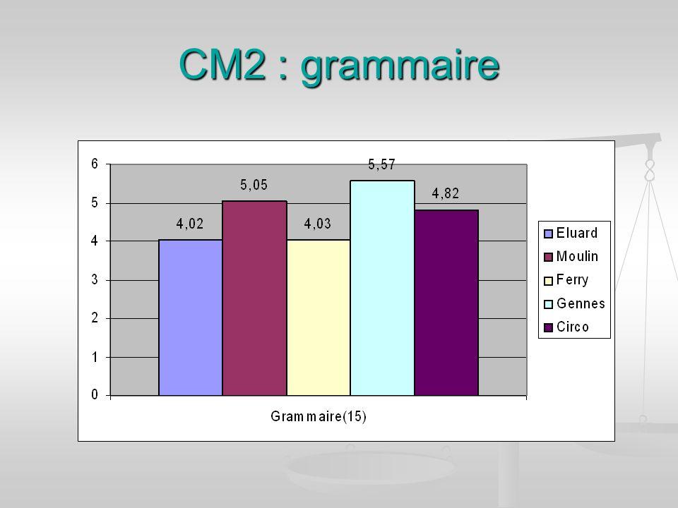 CM2 : grammaire