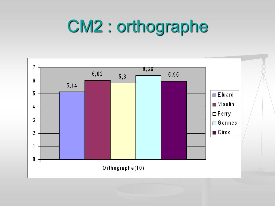 CM2 : orthographe