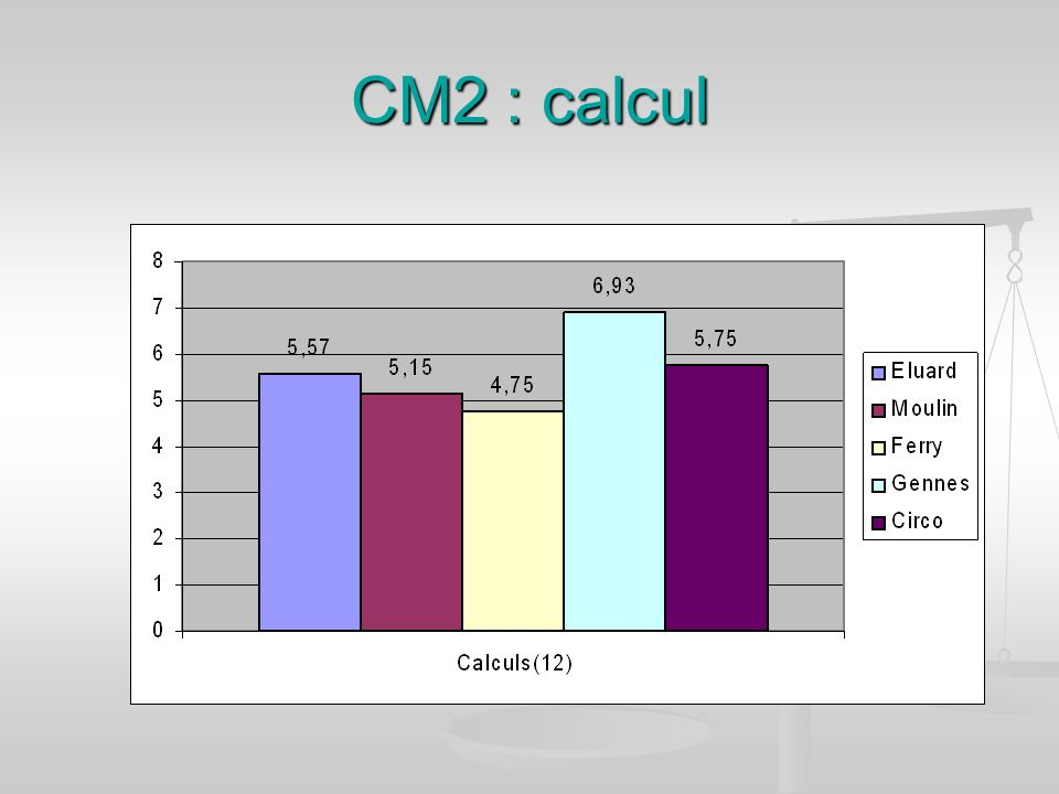 CM2 : calcul
