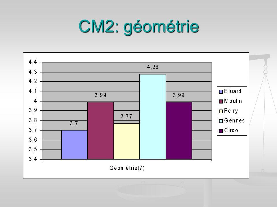 CM2: géométrie