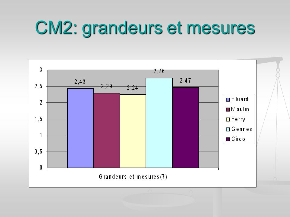 CM2: grandeurs et mesures
