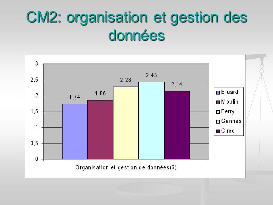 CM2: organisation et gestion des données