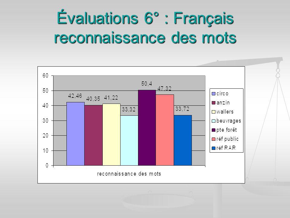 Évaluations 6° : Français reconnaissance des mots