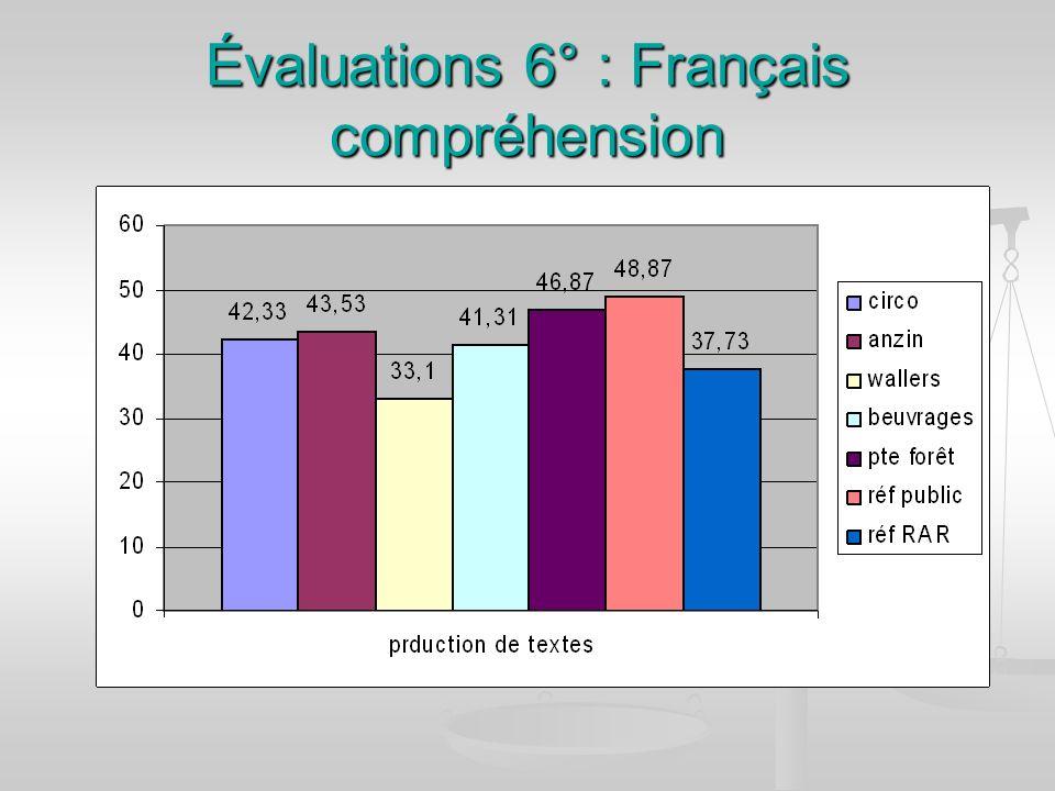 Évaluations 6° : Français compréhension