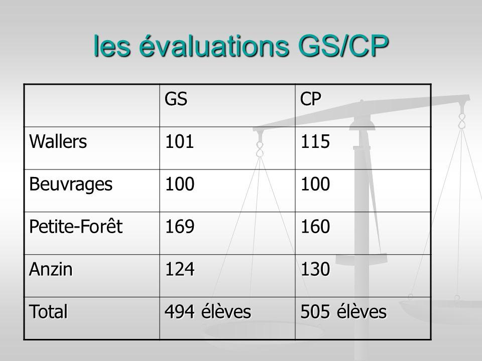 les évaluations GS/CP GS CP Wallers 101 115 Beuvrages 100 Petite-Forêt