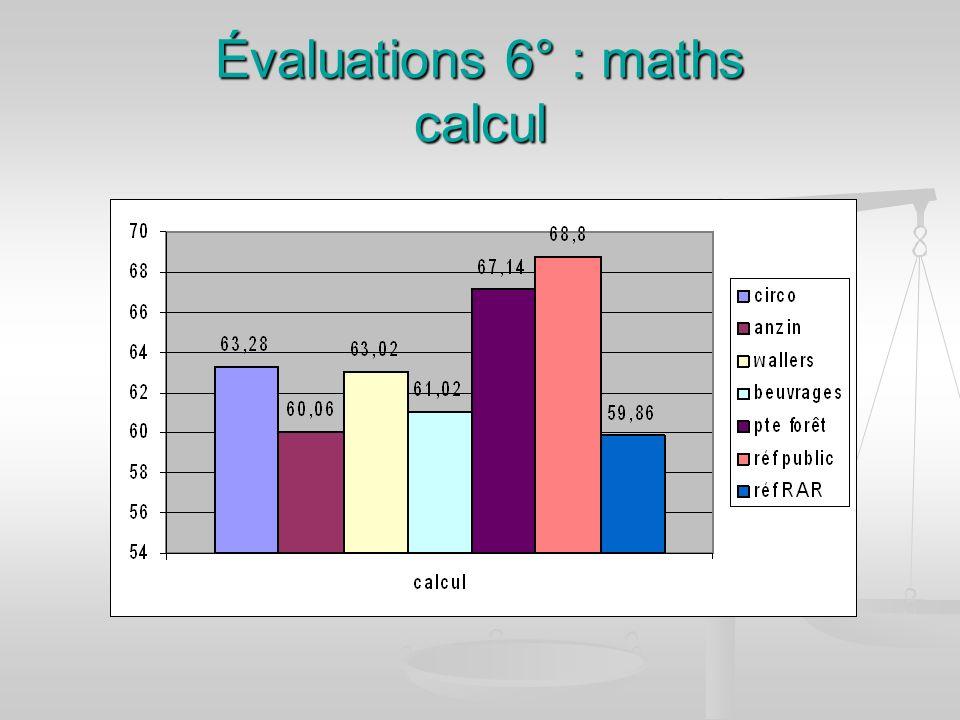 Évaluations 6° : maths calcul