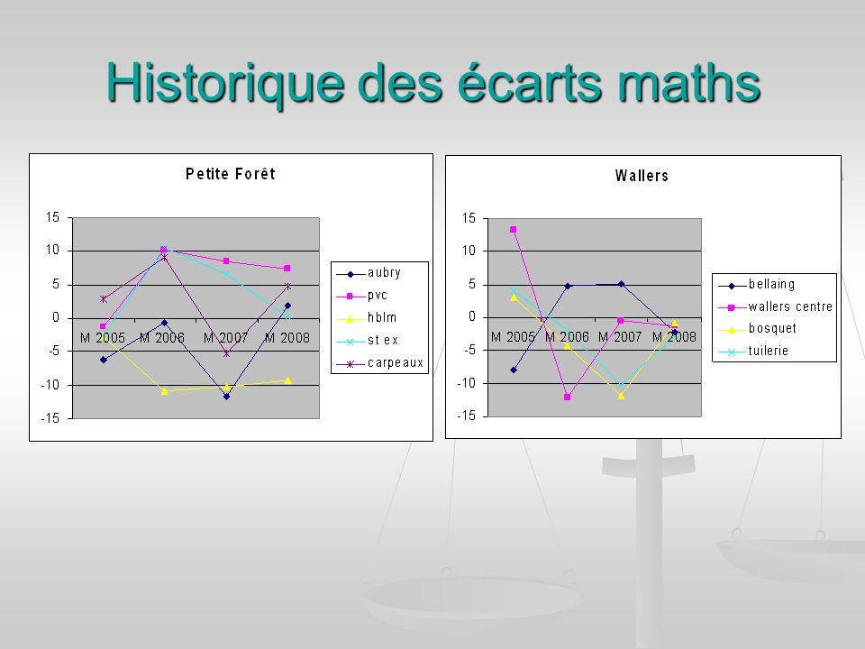 Historique des écarts maths