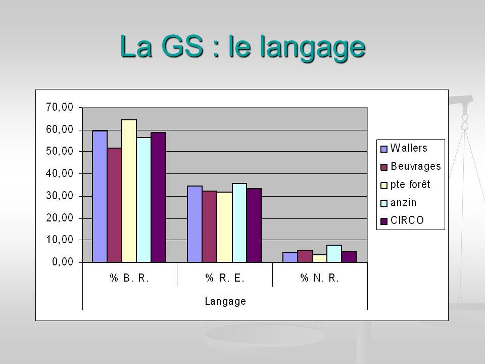 La GS : le langage