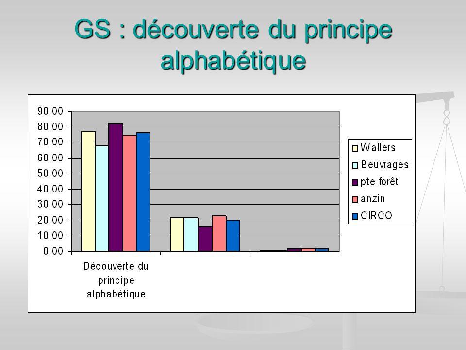 GS : découverte du principe alphabétique
