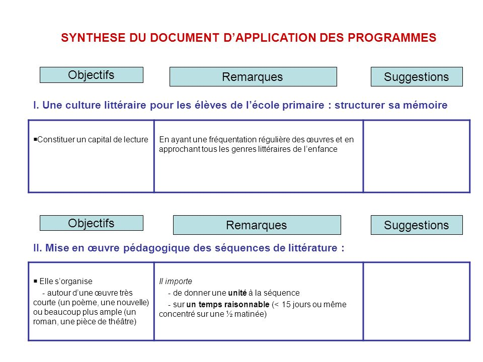 SYNTHESE DU DOCUMENT D'APPLICATION DES PROGRAMMES