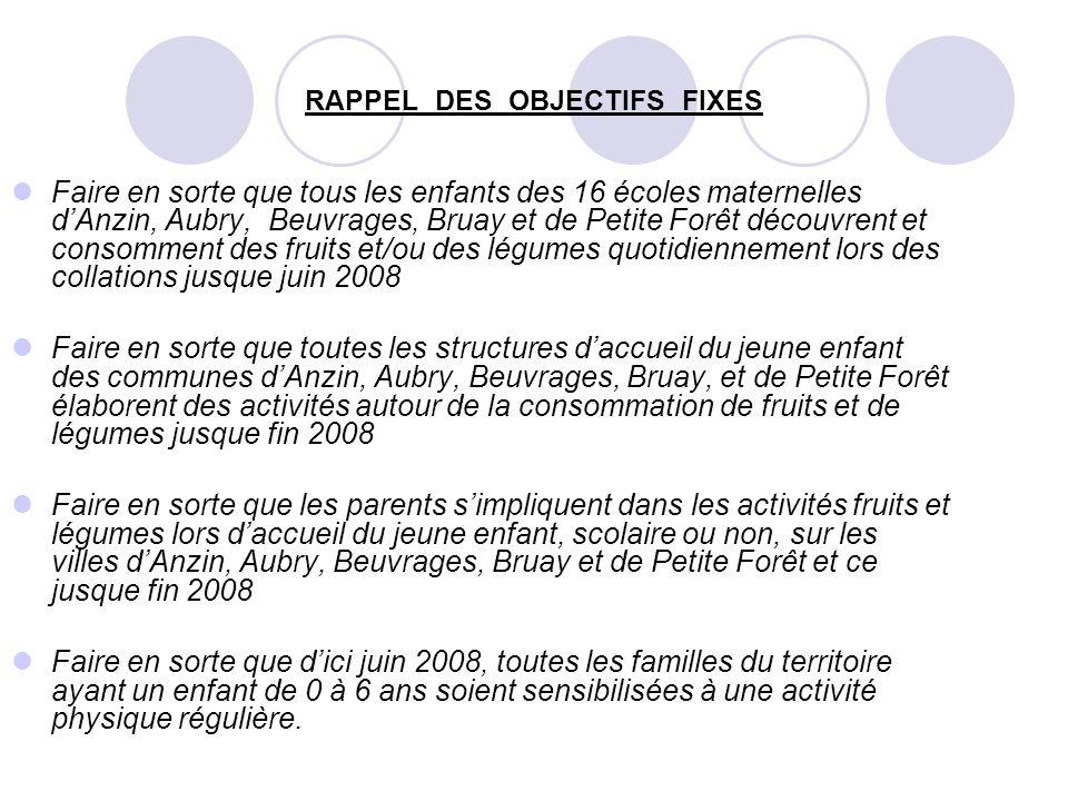 RAPPEL DES OBJECTIFS FIXES