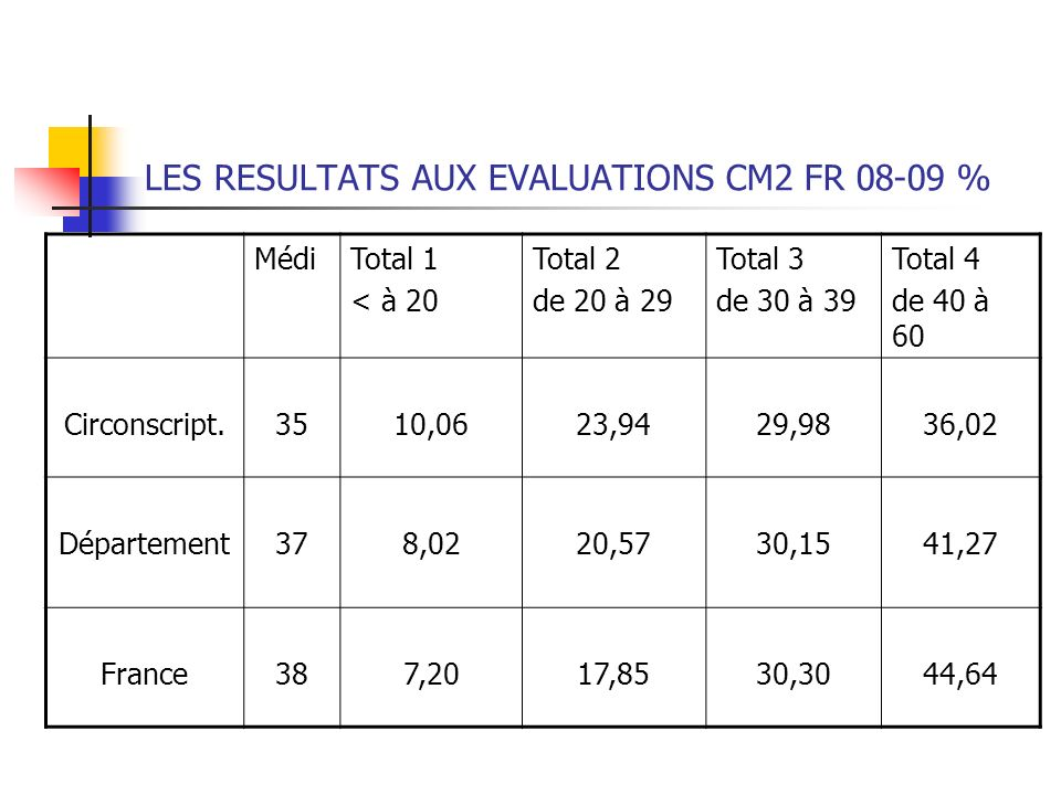 LES RESULTATS AUX EVALUATIONS CM2 FR 08-09 %