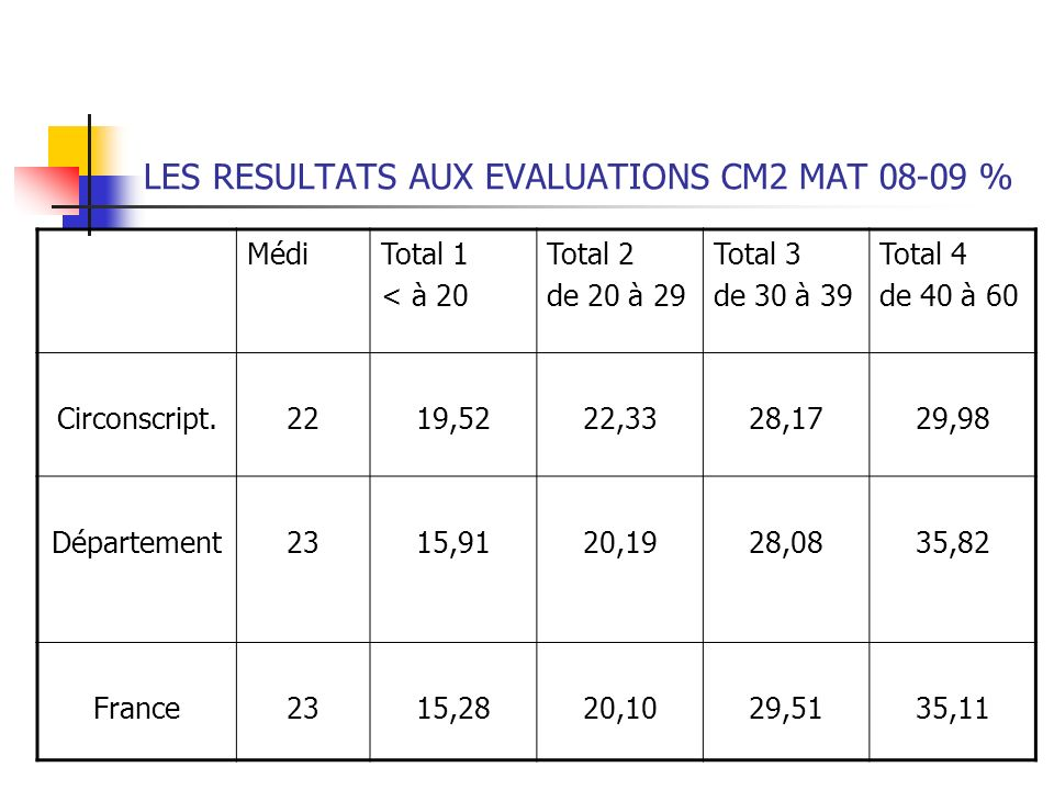 LES RESULTATS AUX EVALUATIONS CM2 MAT %