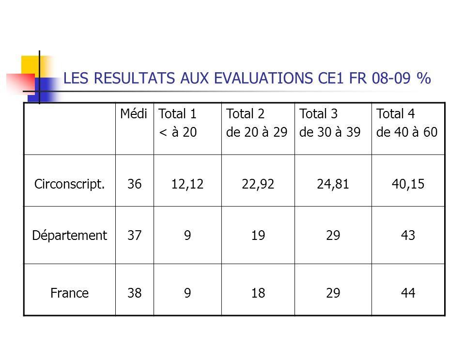 LES RESULTATS AUX EVALUATIONS CE1 FR 08-09 %