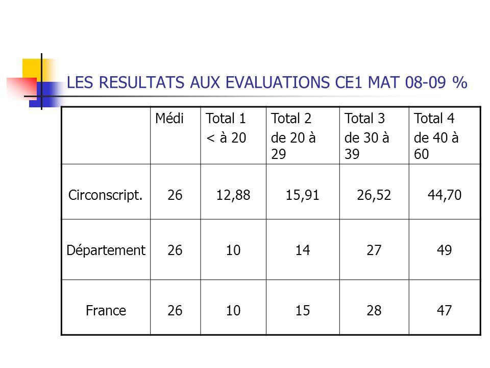 LES RESULTATS AUX EVALUATIONS CE1 MAT 08-09 %